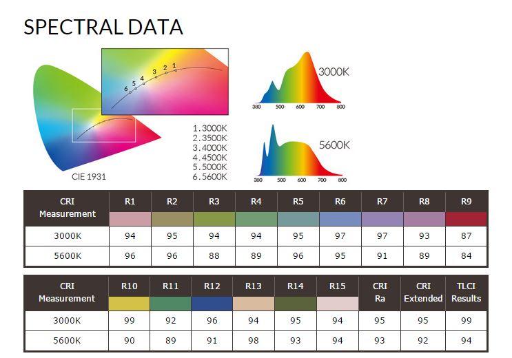 fiilex p360 spectral data