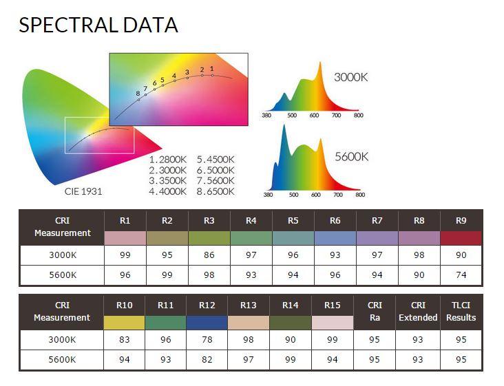 q500 spectral data